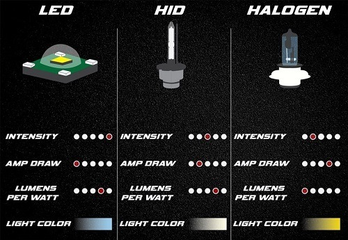 Threee Different Types Of Fog Light