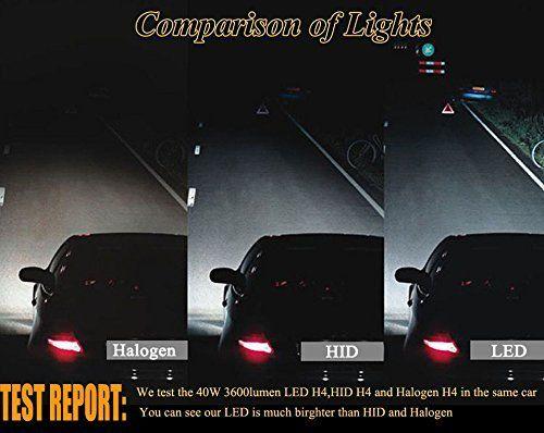 led test comparison